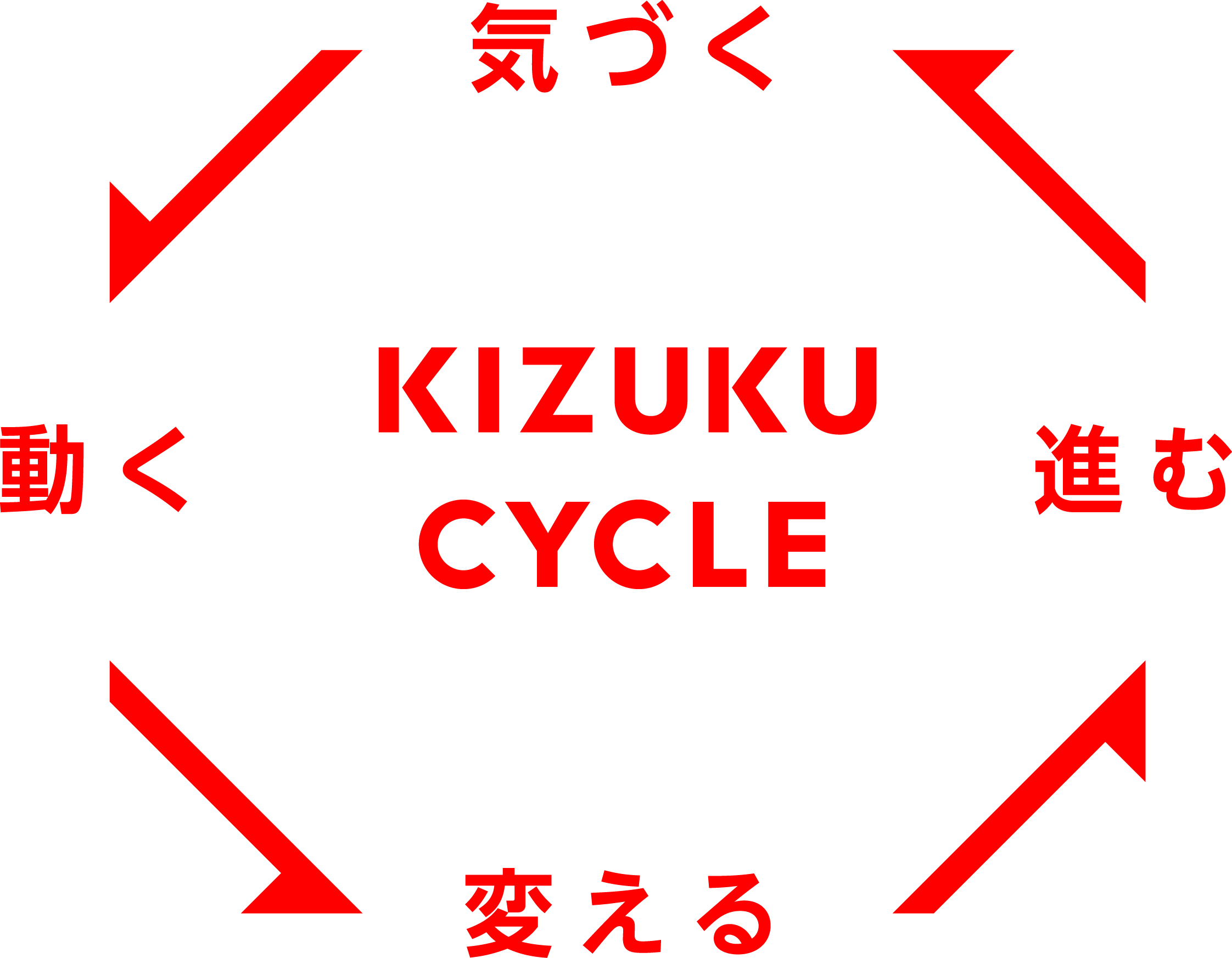 KIZUKUCYCLE
