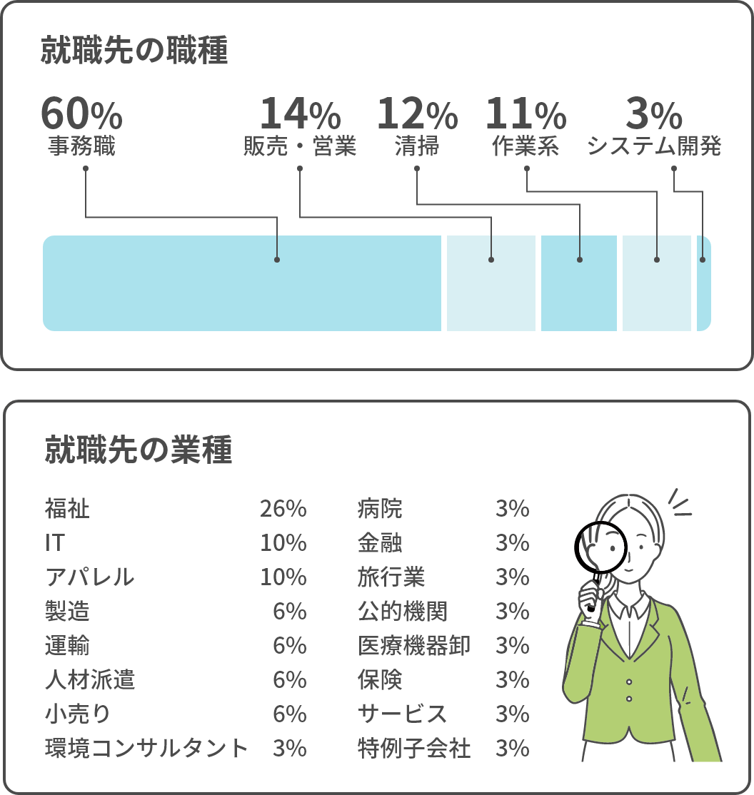 就職先の職種と業種の内訳グラフ