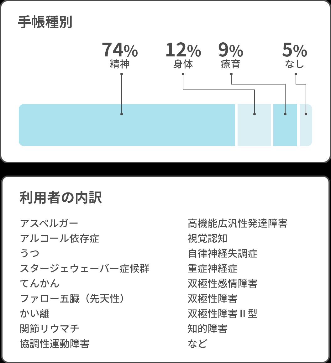 利用者の手帳種別と内訳
