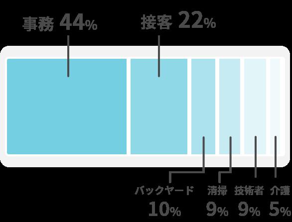 就職先の職種と実績の割合を示すチャート