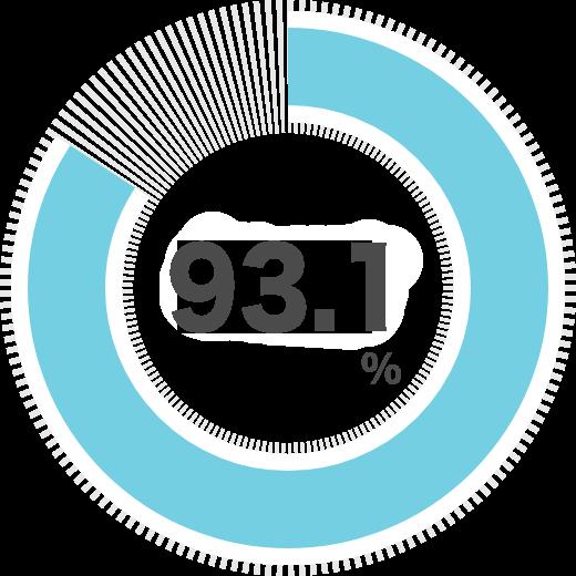 一般企業就職率85.7%を示すグラフ