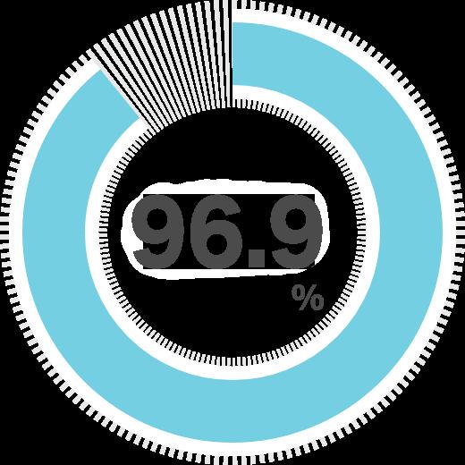 就職後定着率90.0%を示すグラフ