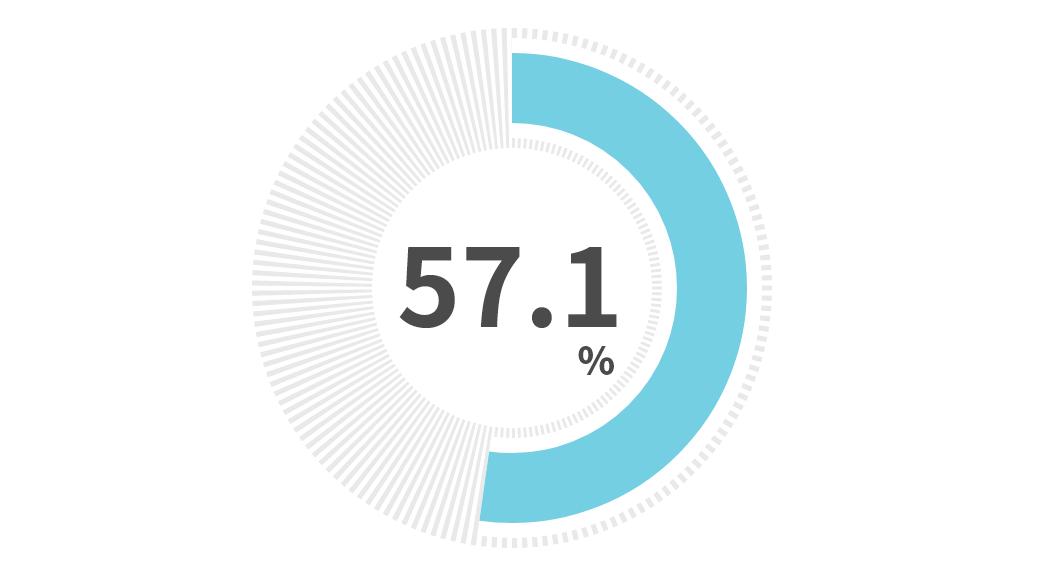 就職決定者のうち利用半年以内の就職率