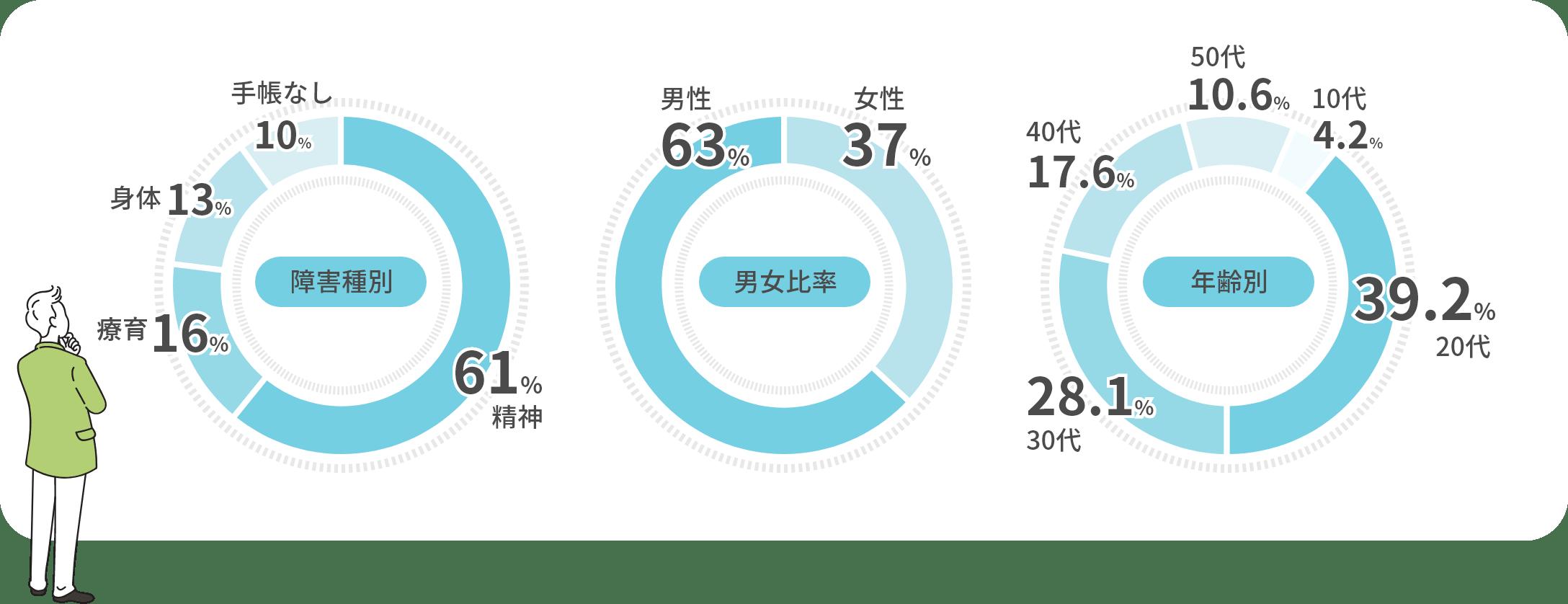障害種別、男女比率、年齢別のグラフ
