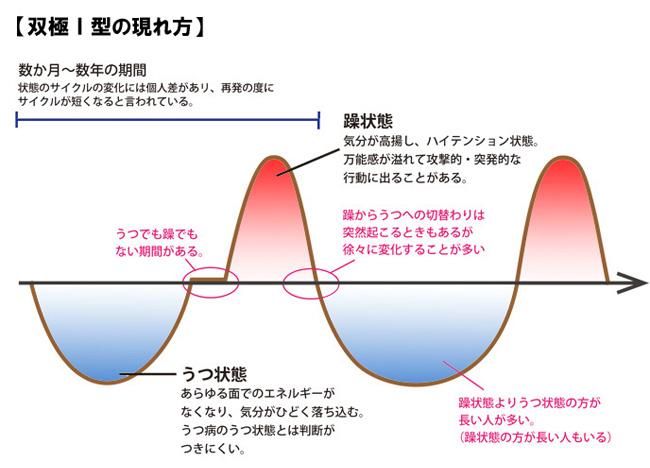 双極Ⅰ型障害の現れ方