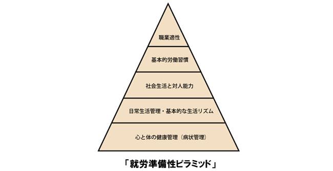 「就労準備性ピラミッド」